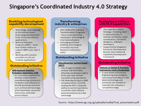 Singapore's Coordinated Industry 4.0 Strategy  (2017)