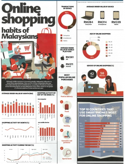 The Edge Malaysia - Online Shopping Habits of Malaysians (20 May 2019)