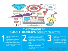 The Strengths of South Korea's Innovation System (2017)